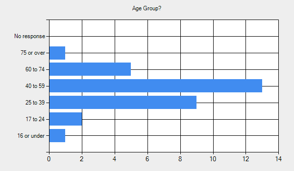 Age Group?      16 or under - 1.     17 to 24 - 2.     25 to 39 - 9.     40 to 59 - 13.     60 to 74 - 5.     75 or over - 1.     No response - 0.