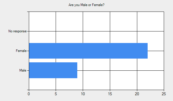 Are you Male or Female?      Male - 9.     Female - 22.     No response - 0.