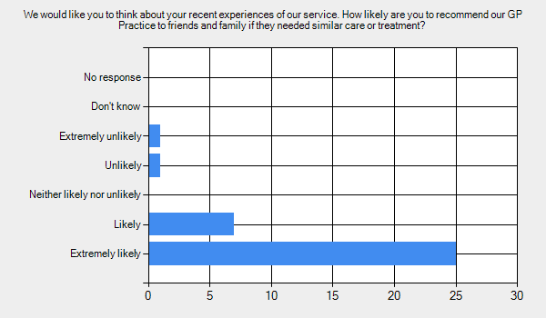 We would like you to think about your recent experiences of our service. How likely are you to recommend our GP Practice to friends and family if they needed similar care or treatment?      Extremely likely - 25.     Likely - 7.     Neither likely nor unlikely - 0.     Unlikely - 1.     Extremely unlikely - 1.     Don't know - 0.     No response - 0.