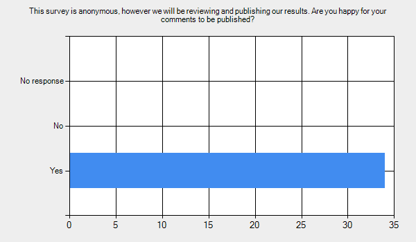 This survey is anonymous, however we will be reviewing and publishing our results. Are you happy for your comments to be published?      Yes - 34.     No - 0.     No response - 0.